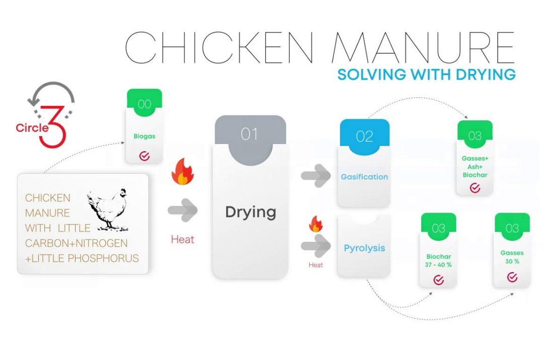 Chicken manure complete disposal