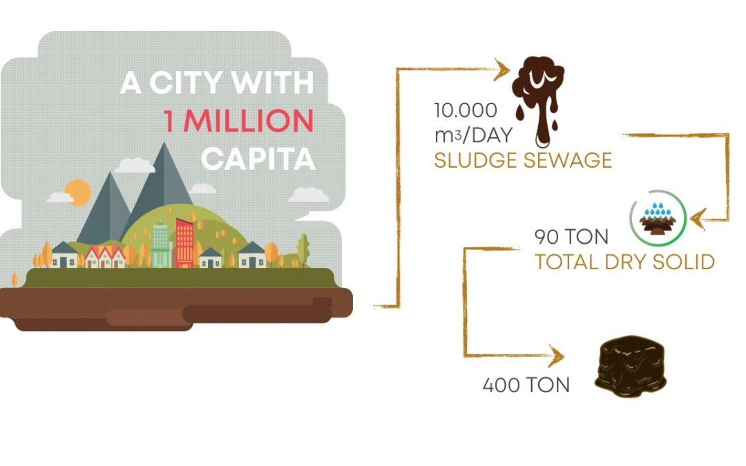Sludge Disposal System